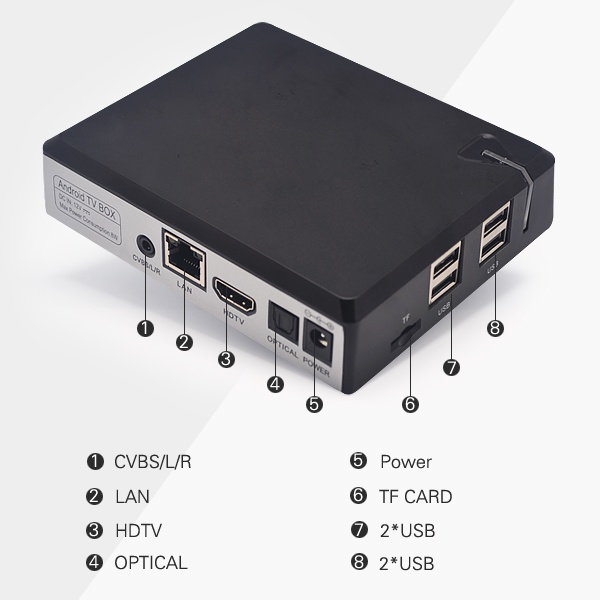 Amlogic S905 4K TV Box